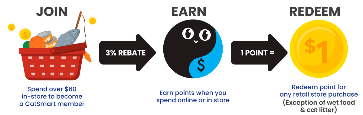 How to earn CatSmart Reward points